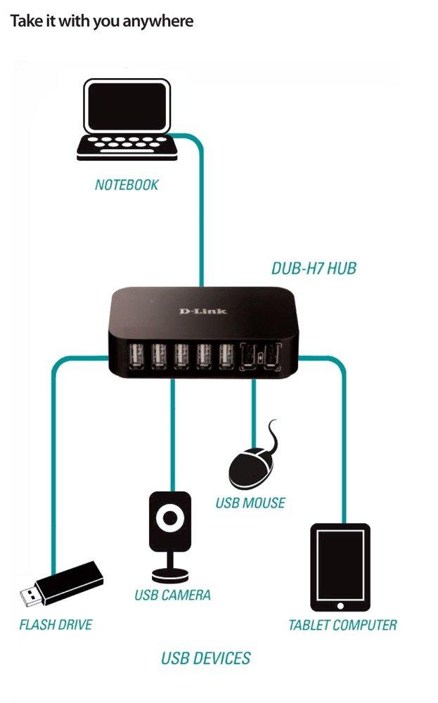 Amazon.com: 7 Port High Speed USB 2.0 Hub: Computers ...