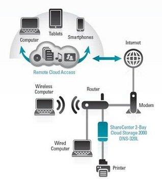 DNS-320L network