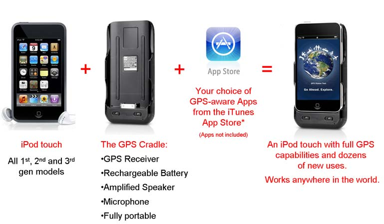 How the Portable GPS & Battery Cradle works