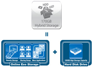 170GB of Hybrid Storage by ASUS