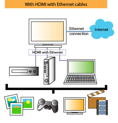 Our cables simplify cabling by combining HDMI with Ethernet into a single cable