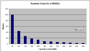 Runtime Chart for AVR900U