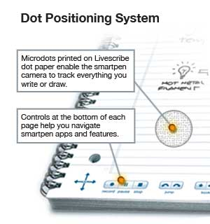 How Livescribe dot paper works