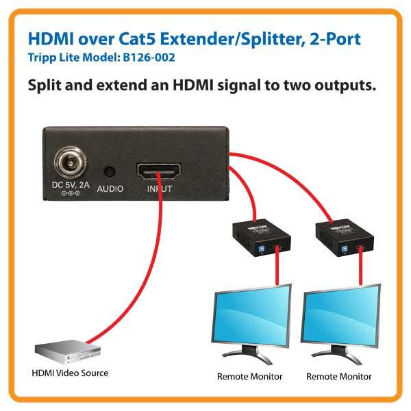 hdmi port diagram images amazon com tripp lite 2 port hdmi over cat5 cat6 extender splitter