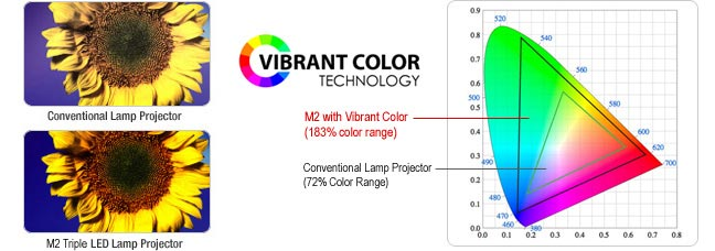 M2 features Vibrant Color LED technology