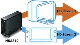 Multimedia Stream NSA310