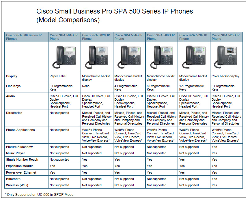 cisco ip phone configuration pdf