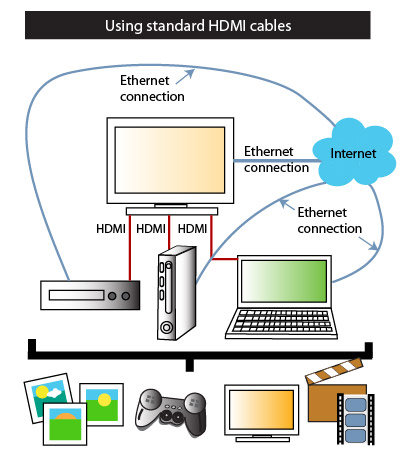 how to connect to the internet with an ethernet cabale