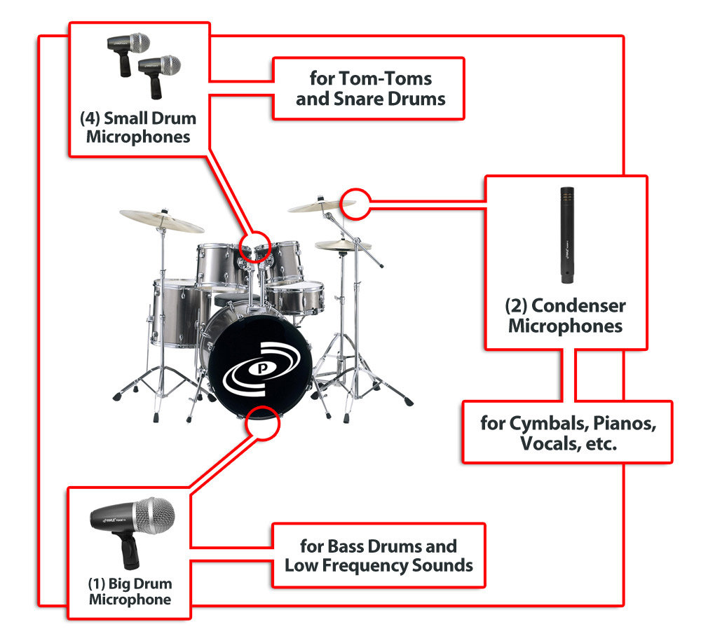 Pyle Pro Pdkm7 New 7 Microphone Wired Drum Kit With