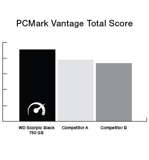 PCMark Vantage Total Score