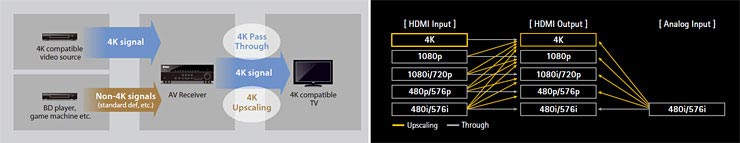 Ultra HD (4K) Pass-through and Upscaling Supports Latest High Resolution Video Formats