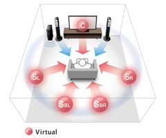 New Virtual CINEMA DSP for 7.1-channel Surround Sound