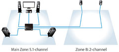 Zone B Output Provides 2-channel Sound in a Second Room