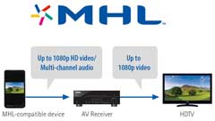 MHL® (Mobile High-Definition Link) Support for High Quality Video and Audio