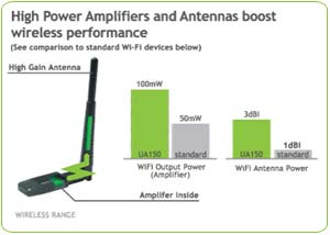 Amped Wireless High Power 1000mW Wi Fi Signal Booster