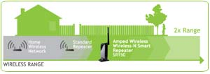 Amped Wireless High Power Wireless N Smart Repeater and Range Extender (SR150)