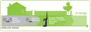 Amped Wireless SR150