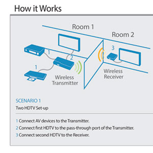 PeerAir Wireless HD Multimedia System Product Shot
