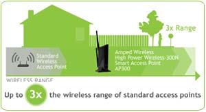 Amped Wireless AP300