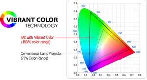 AAXA Technologies M2 Micro Projector