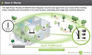Amped Wireless SR10000