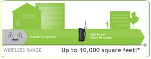 Amped Wireless SR10000