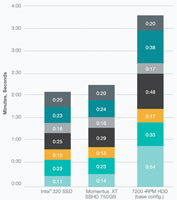 Seagate Momentus SSHD Comparison Chart
