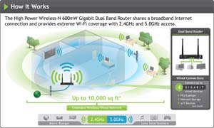 Amped Wireless R20000G High Power Wireless-N 600mW Gigabit Dual Band Router