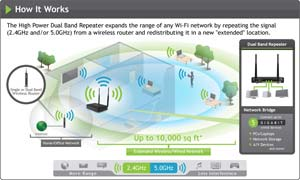 Amped Wireless SR20000G: How it Works