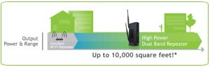 Amped Wireless SR20000G