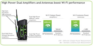 Amped Wireless High Power Wireless-N 600mW Gigabit Dual Band Access Point