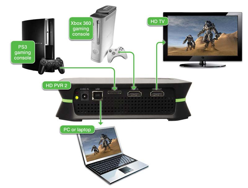 your TV set using HDMI and to your laptop or PC over USB. View larger