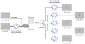 Kensington Universal USB 3 0 Multi Display Adapter K33974AM