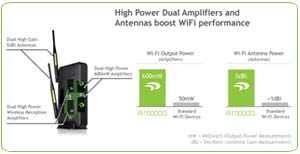 Amped Wireless: Coverage Comparison