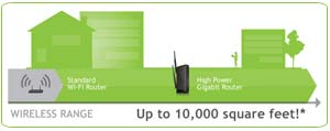 Amped Wireless: Range Comparison