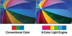 6 color Processing delivers accurate primary colors and a wider range of secondary colors