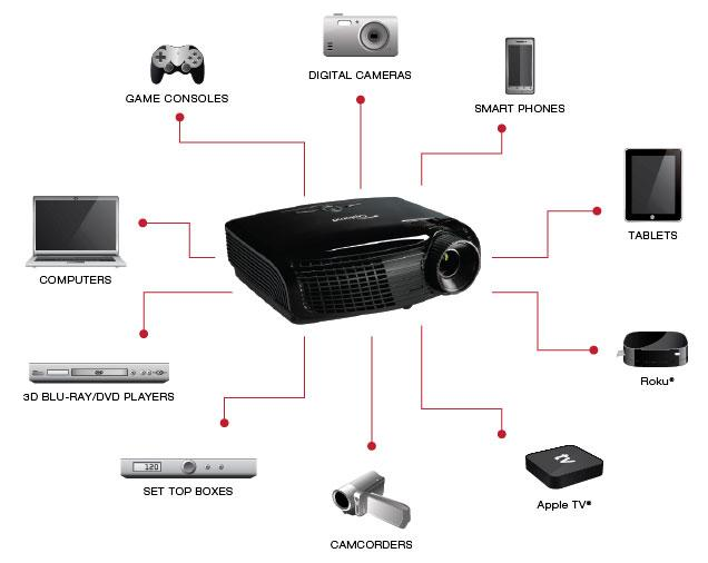 Optoma hd 141 x user guide share the knownledge for Hd projector amazon