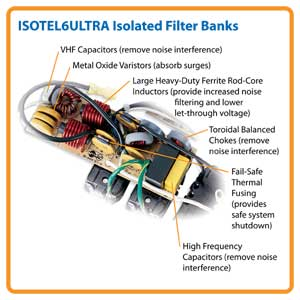 ISOTEL6ULTRA Exclusive Isolated Filter Banks