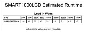 SMART1000LCD Runtime Chart