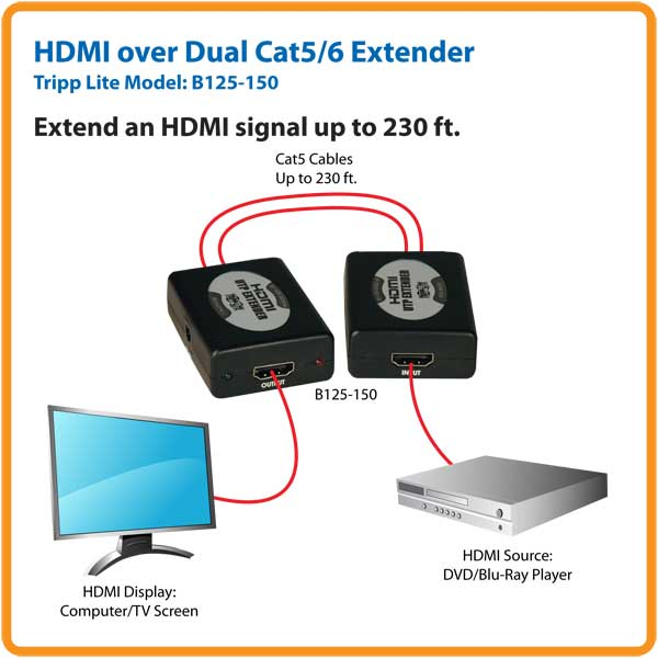 cat5 wiring diagram for hdmi cat5 image wiring diagram