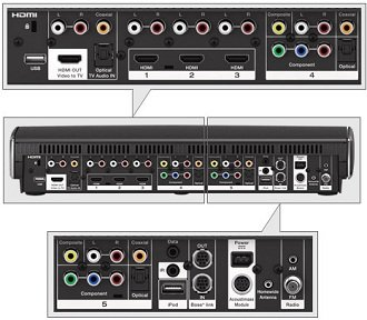 Up to 6 HD sources, including 4 HDMI and 2 audio HD sources.