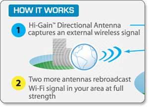 Amazon.com: Hawking Technology High-Gain Outdoor Wireless