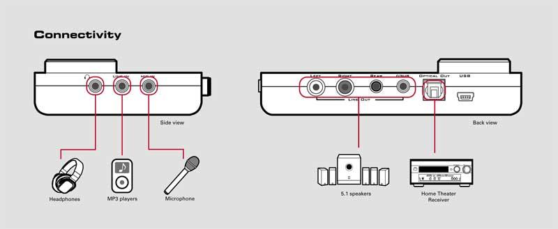 скачать драйвер sound blaster live 5.1 для xp