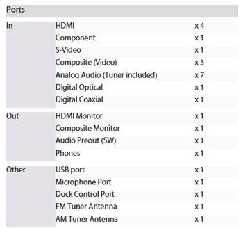 Denon AVR-791 ports