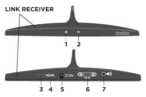 Front and Back Views of the LINK Receiver