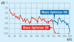 Onkyo's music optimizer improves the quality of compressed audio signals