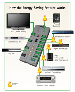 How the energy saving feature works
