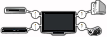 Easy connectivity with HDMI ports