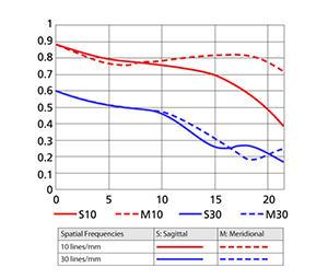 50mm MTF Chart