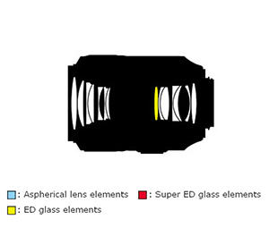 105mm Lens Construction